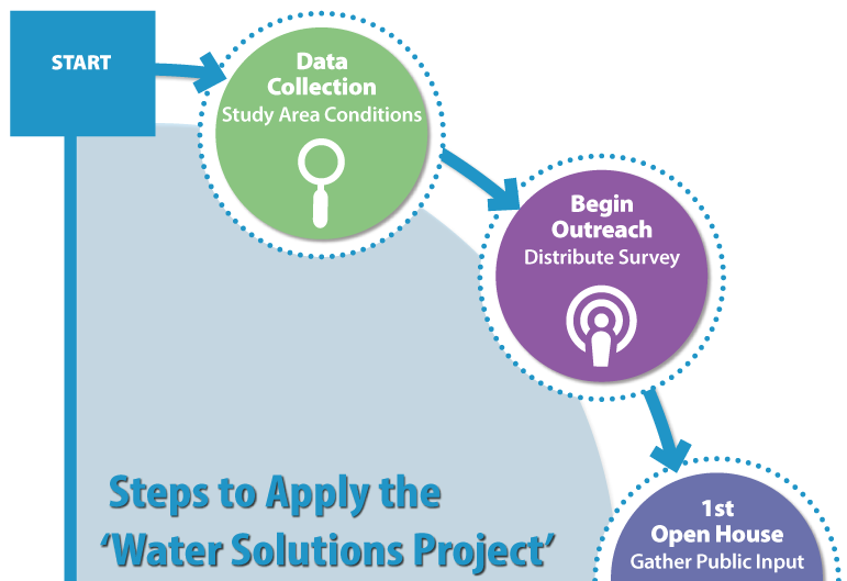 Water Solutions Project